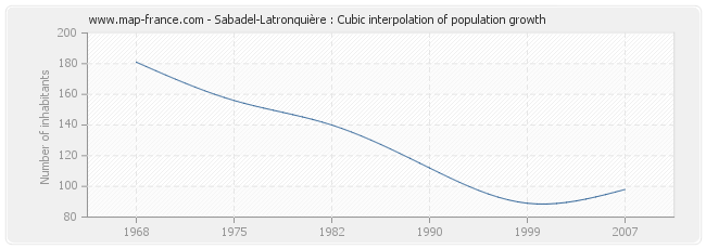 Sabadel-Latronquière : Cubic interpolation of population growth