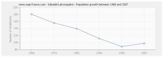 Population Sabadel-Latronquière