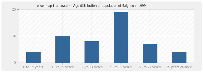 Age distribution of population of Saignes in 1999