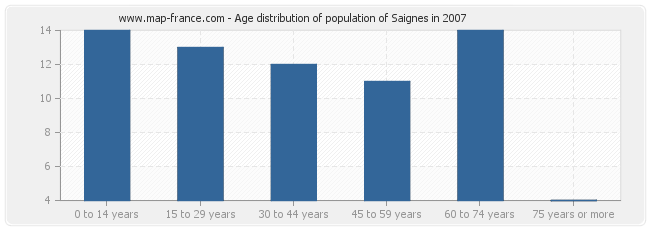 Age distribution of population of Saignes in 2007
