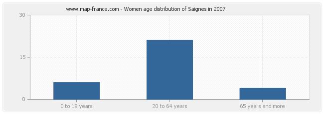 Women age distribution of Saignes in 2007