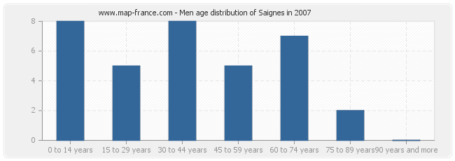 Men age distribution of Saignes in 2007