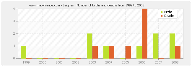 Saignes : Number of births and deaths from 1999 to 2008