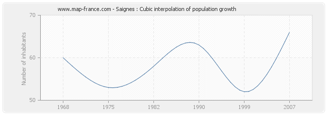 Saignes : Cubic interpolation of population growth