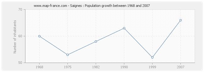 Population Saignes