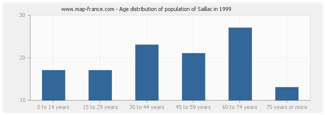 Age distribution of population of Saillac in 1999
