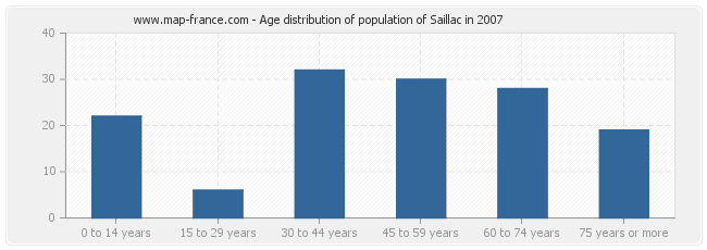 Age distribution of population of Saillac in 2007