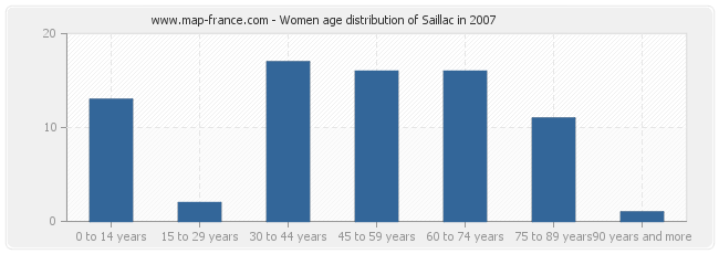Women age distribution of Saillac in 2007