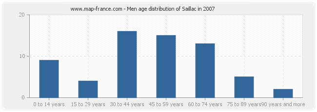 Men age distribution of Saillac in 2007