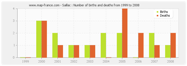 Saillac : Number of births and deaths from 1999 to 2008