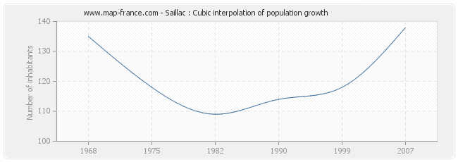 Saillac : Cubic interpolation of population growth