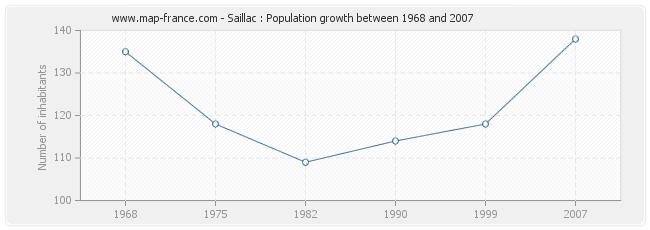 Population Saillac