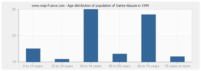Age distribution of population of Sainte-Alauzie in 1999