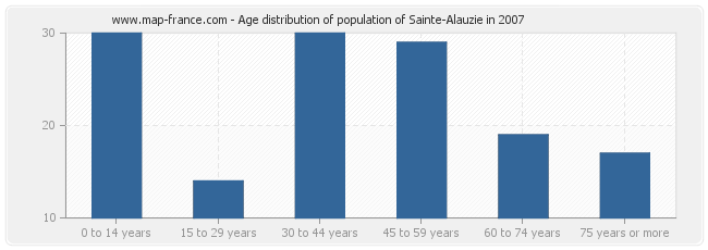 Age distribution of population of Sainte-Alauzie in 2007