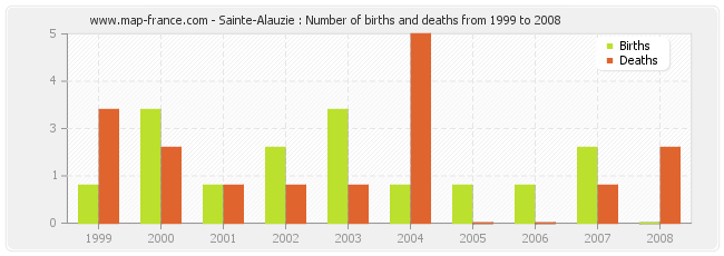 Sainte-Alauzie : Number of births and deaths from 1999 to 2008