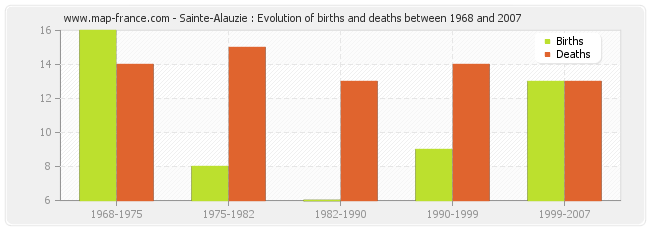 Sainte-Alauzie : Evolution of births and deaths between 1968 and 2007