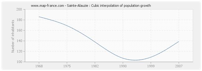 Sainte-Alauzie : Cubic interpolation of population growth