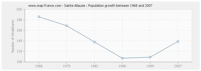 Population Sainte-Alauzie