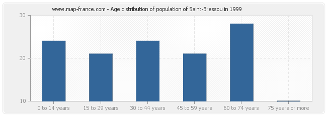 Age distribution of population of Saint-Bressou in 1999