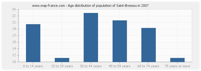 Age distribution of population of Saint-Bressou in 2007