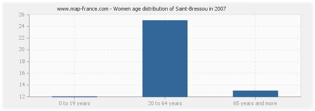 Women age distribution of Saint-Bressou in 2007