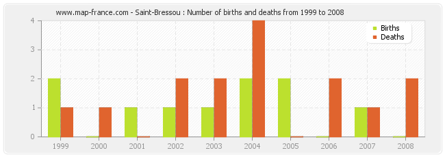 Saint-Bressou : Number of births and deaths from 1999 to 2008