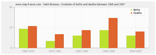 Saint-Bressou : Evolution of births and deaths between 1968 and 2007