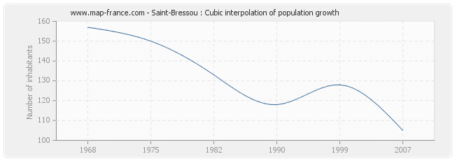 Saint-Bressou : Cubic interpolation of population growth