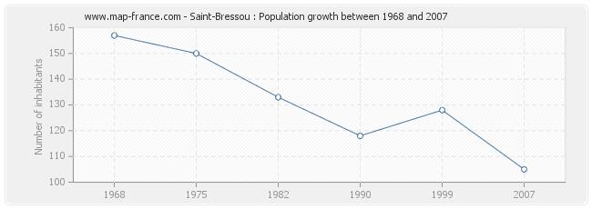 Population Saint-Bressou
