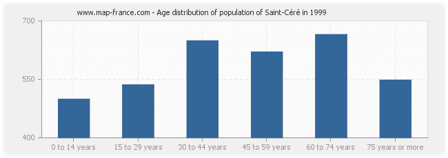 Age distribution of population of Saint-Céré in 1999