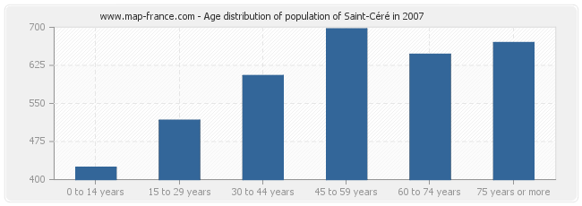 Age distribution of population of Saint-Céré in 2007