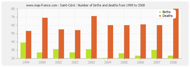 Saint-Céré : Number of births and deaths from 1999 to 2008