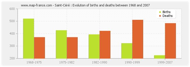 Saint-Céré : Evolution of births and deaths between 1968 and 2007