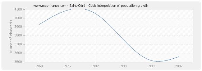 Saint-Céré : Cubic interpolation of population growth