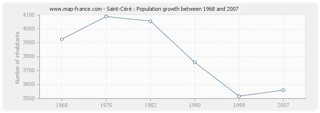 Population Saint-Céré