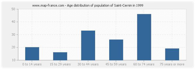 Age distribution of population of Saint-Cernin in 1999
