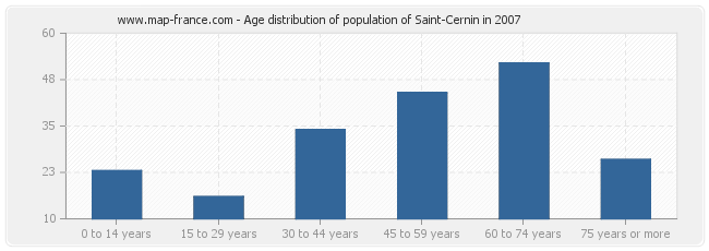 Age distribution of population of Saint-Cernin in 2007