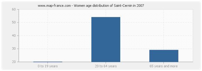 Women age distribution of Saint-Cernin in 2007