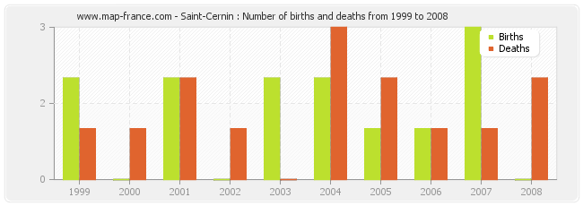 Saint-Cernin : Number of births and deaths from 1999 to 2008