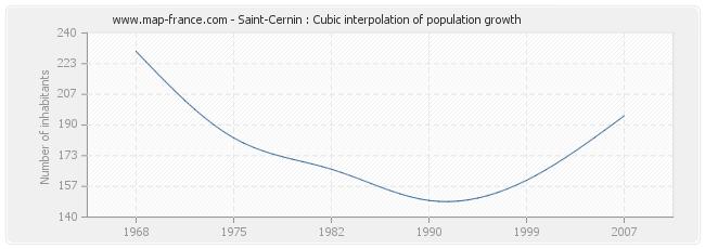Saint-Cernin : Cubic interpolation of population growth