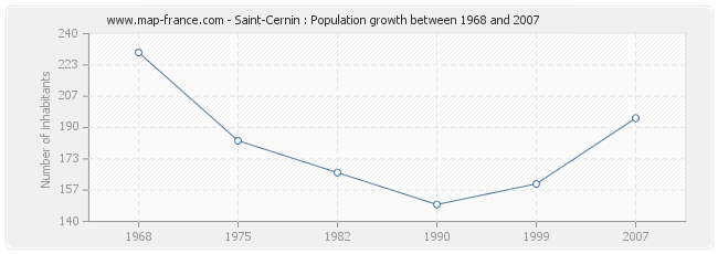 Population Saint-Cernin