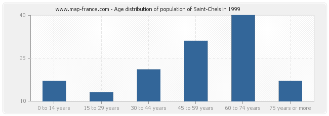 Age distribution of population of Saint-Chels in 1999