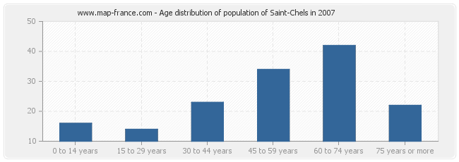 Age distribution of population of Saint-Chels in 2007