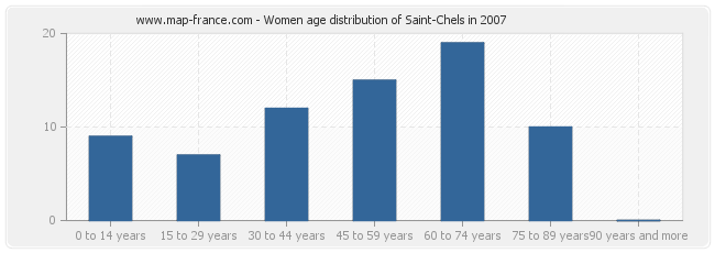 Women age distribution of Saint-Chels in 2007