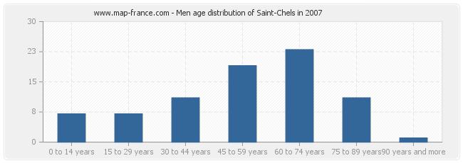 Men age distribution of Saint-Chels in 2007