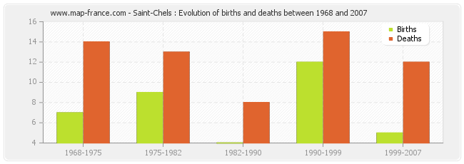 Saint-Chels : Evolution of births and deaths between 1968 and 2007