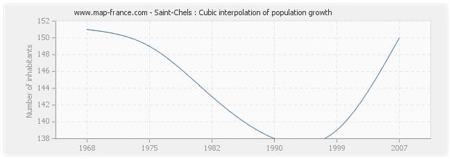 Saint-Chels : Cubic interpolation of population growth