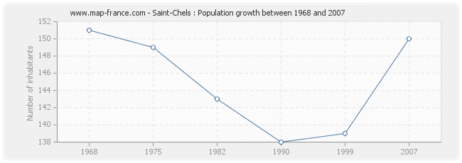 Population Saint-Chels