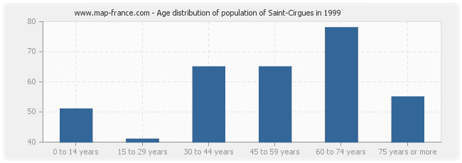 Age distribution of population of Saint-Cirgues in 1999