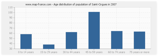 Age distribution of population of Saint-Cirgues in 2007